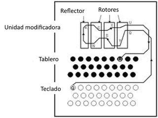 Rotors2-castellano
