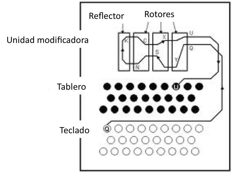 Alan Turing: El descifrado de la máquina Enigma >> El Año de ...