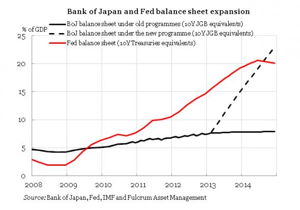 FED BoJ balance sheet