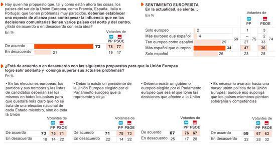 Europeas 2014 Gráficos 2
