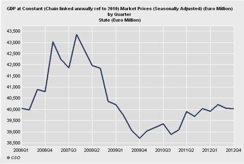 Gráfico crecimiento irlanda