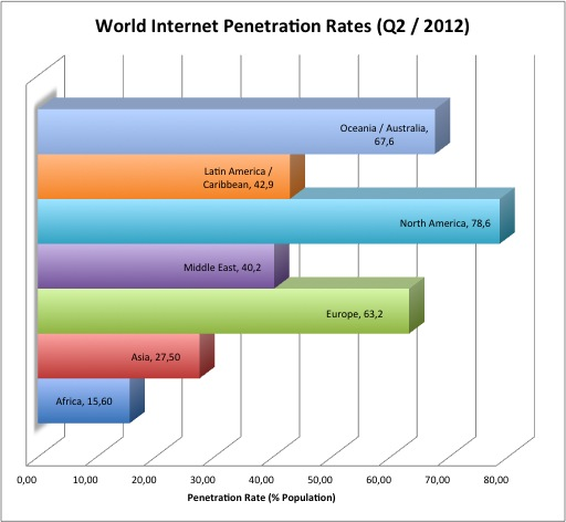 Post 12_Bullen_WorldInternetPenetrationRate