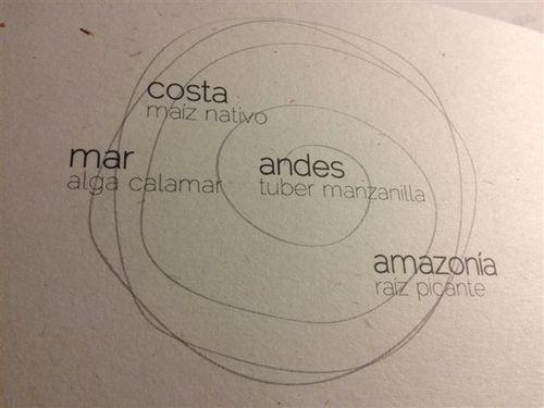 Espiral sobre la que se representan varias zonas geográficas de Perú con productos característicos de cada una. Dibujo que se entrega a los comensales del restaurante Central junto con el menú completo