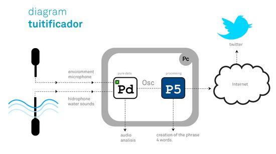 Diagram_tuitificador