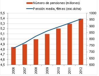 Gasto pensiones contributivas