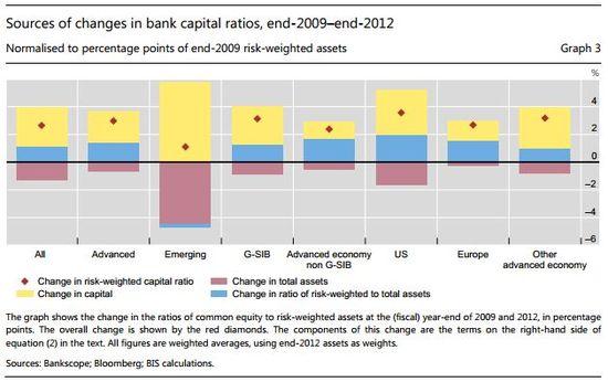 Fuente cambios ratios de K bancos 2009-13