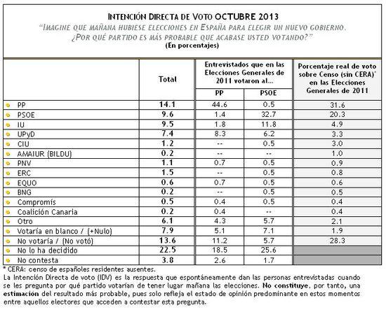 IDV Octubre 2013