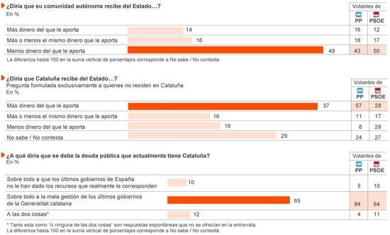 Cataluña 2