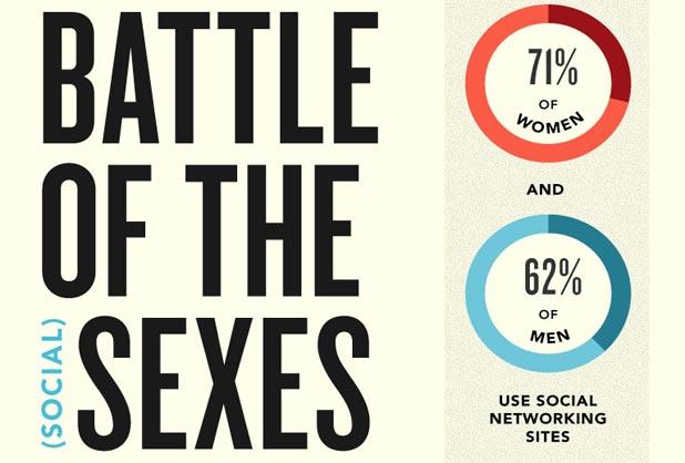 Guerra de sexos en las redes sociales