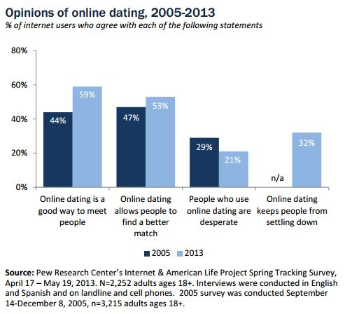 Pew_onlinedating
