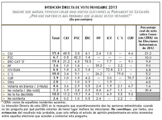 IDV Autonómicas Noviembre 2013