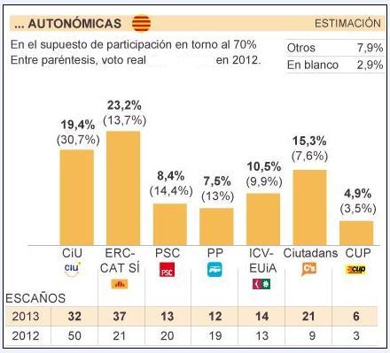 Estimación autonómicas Noviembre 2013