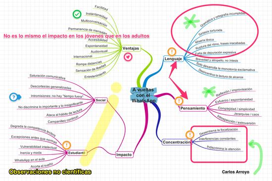 Mapa mental Análisis WhatsApp Carlos Arroyo