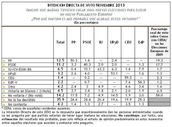 IDV Europeas_Noviembre 2013