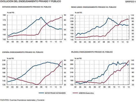 Desapalancamiento privado y público