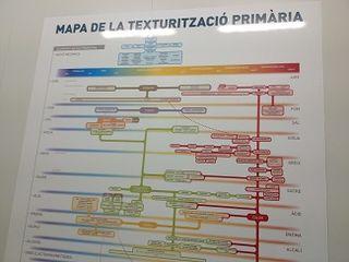 Mapa de la texturización primaria, un metódico trabajo de análisis