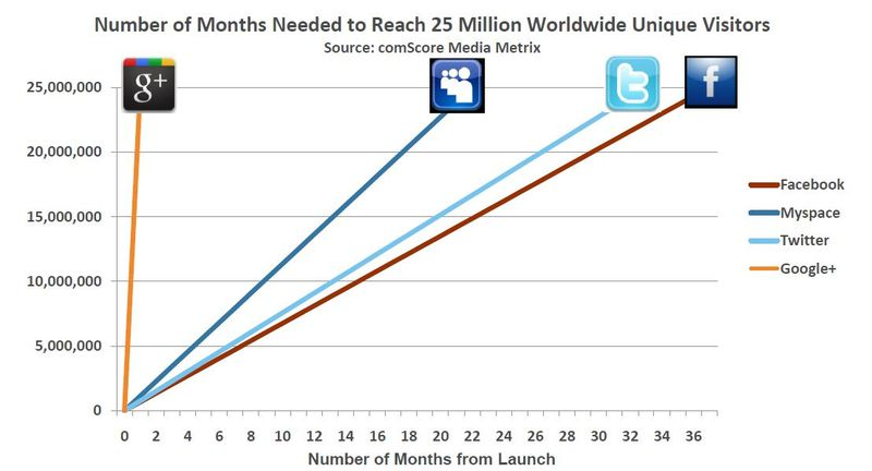 Google+Growth-25-Millions