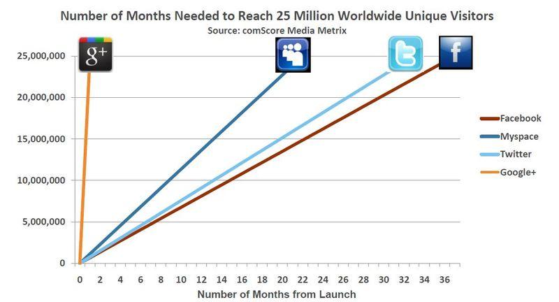 Google+Growth-25-Millions
