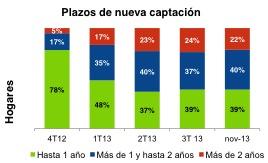 20140115_Plazos depósitos hogares