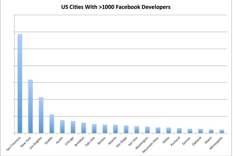 FB-Devs-US-Cities-2