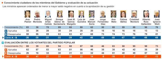 Ministros Enero 2014