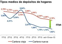 20140115_Tipos depósitos hogares