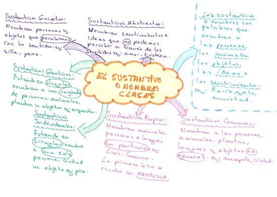 Mapa conceptual del sustantivo