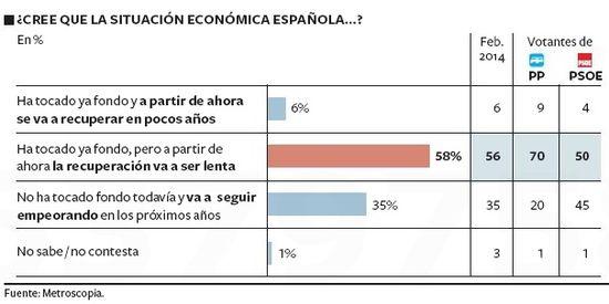 Situación económica 3
