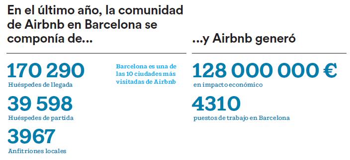 Airbnb_128M_euros_barcelona