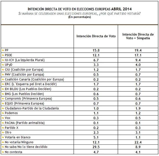 IDV Europeas Abril 2014