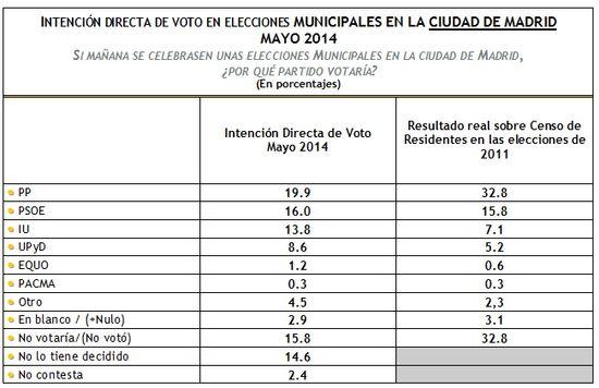 IDV Municipales Madrid Mayo 2014