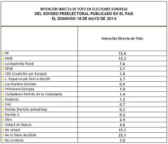 IDV Europeas 2ª preelectoral 18 de mayo de 2014