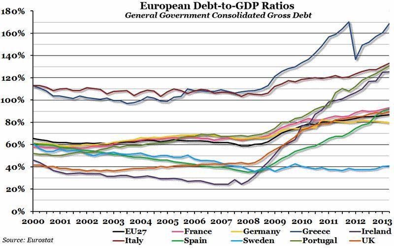 European-Debt-to-GDP-Ratios-Oct-2013