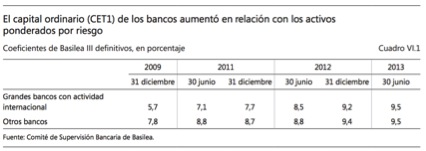 20140708 DM Encrucijada sistema financiero_grafico ratio solvencia