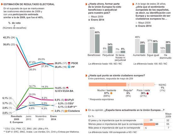Estimación Europeas Enero 2014