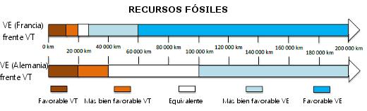 Recursos fósiles