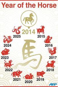 Gráfico con los 12 aniamles del zodíaco chino. (AFP)