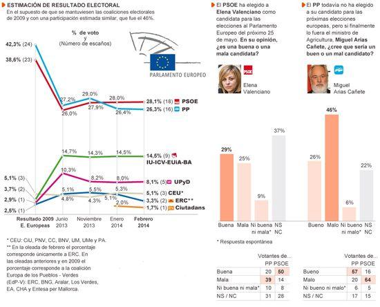 Estimación Europeas Febrero 2014