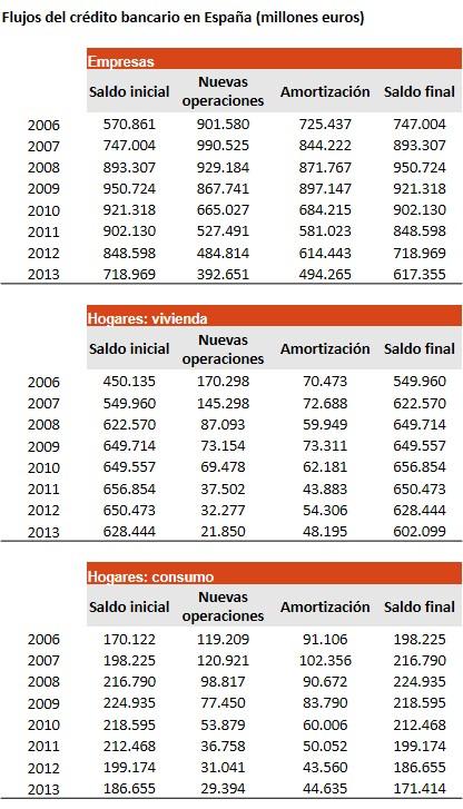 20140225_Flujo credito bancario 2006-13_2