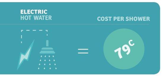 Cost-per-Shower-Diagram hedaboy