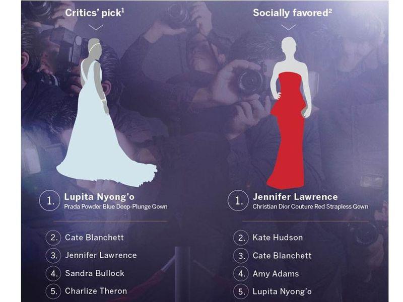 Oscar fashions critics vs social