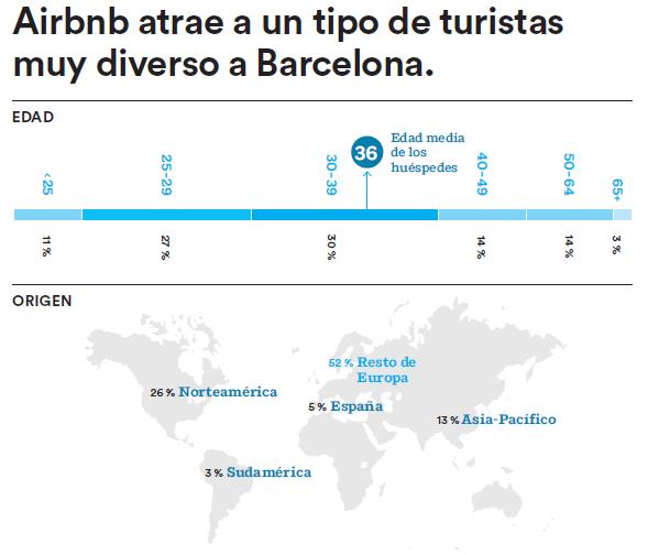 Airbnb_turistas