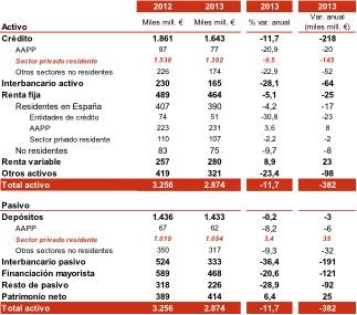 Evolucion balance banca 2013