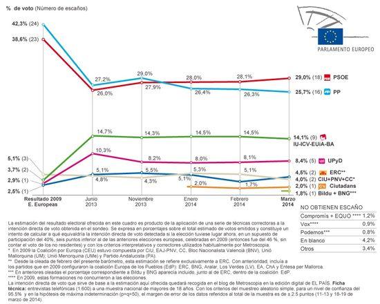 Estimación Europeas Marzo 2014
