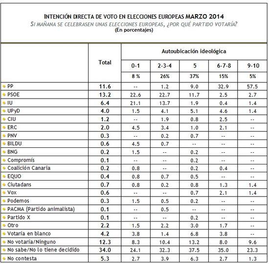 IDV Europeas Marzo 2014