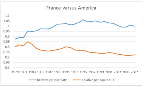 Francia vs America