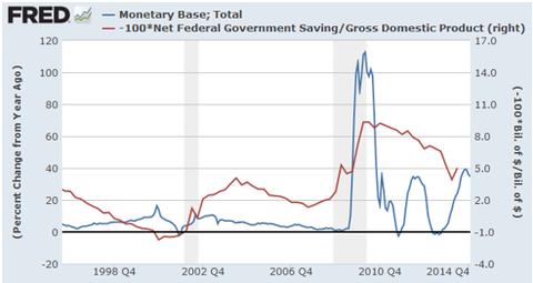 Deuda y base monetaria en EE UU