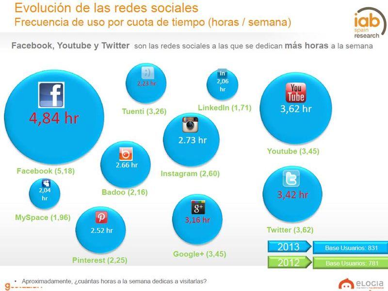 Frecuencia uso redes sociales 2013
