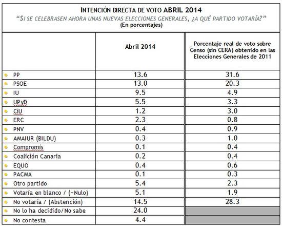 Barómetro electoral: abril 2014 >> Metroscopia >> Blogs EL PAÍS