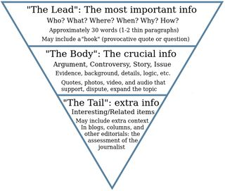 Inverted_pyramid_in_comprehensive_form[1]